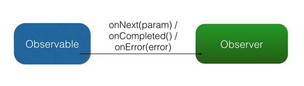 onNext-onError-onCompleted